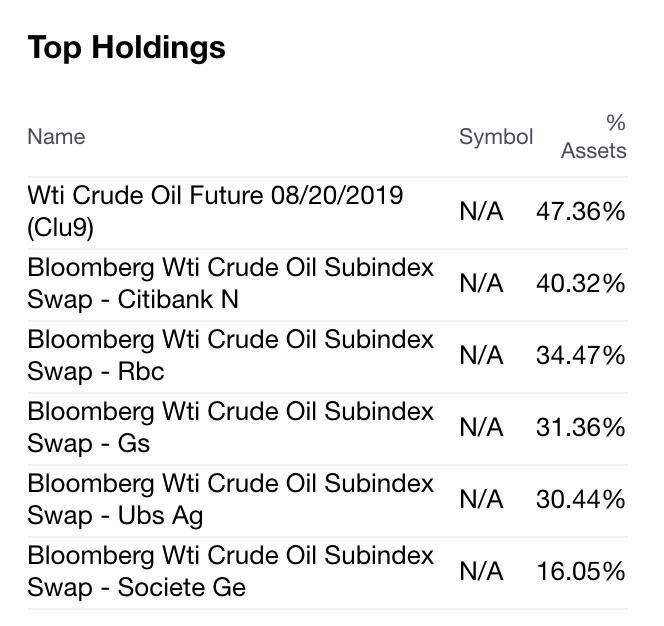 Crude Oil - Going Nowhere Fast - ProShares Trust II