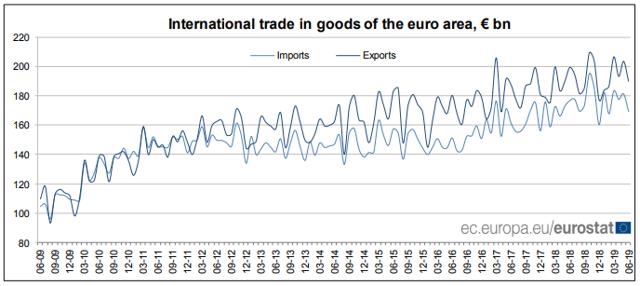 EU international trade