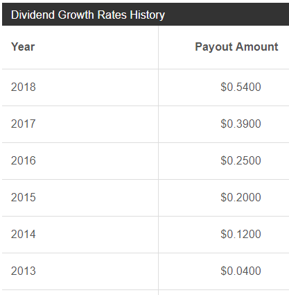 33 Upcoming Dividend Increases Including S&P Global   Seeking Alpha