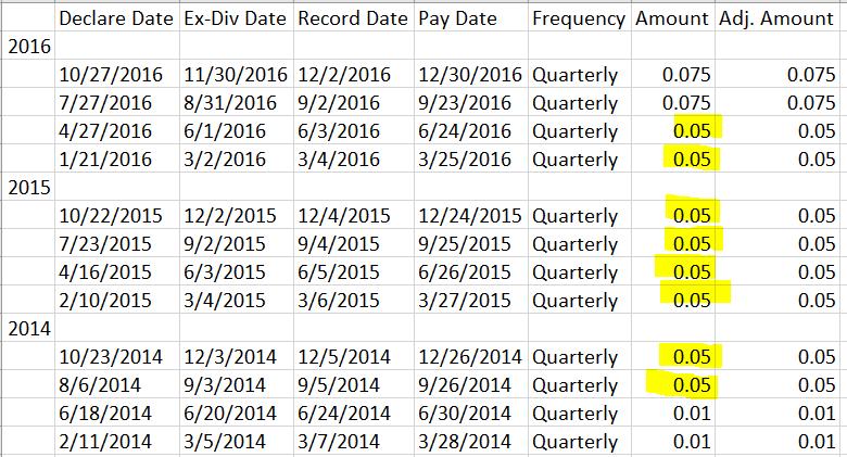 total ex dividend date
