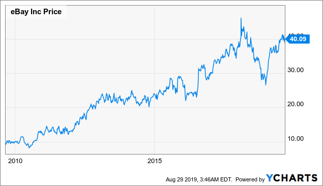 EBay: Don't Be Blinded By The Share Price Increases