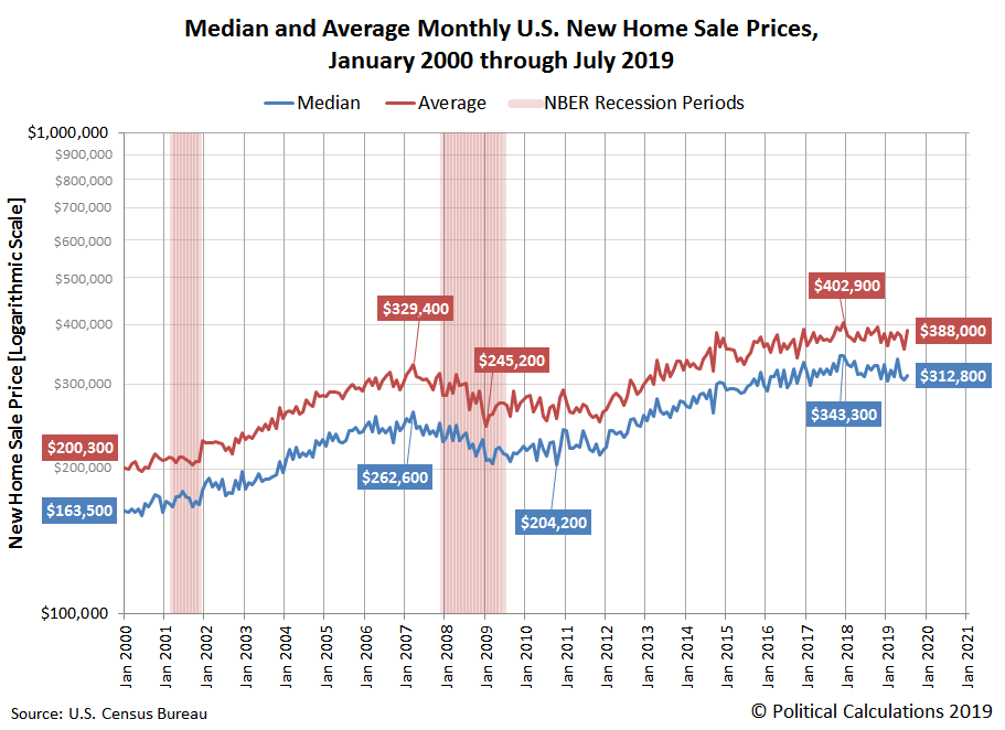 Falling New Home Prices, Mortgage Rates, Spark Housing Rebound