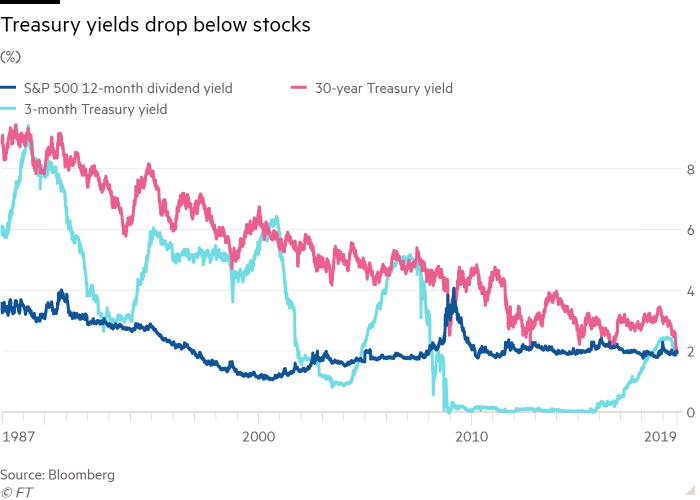 Stock Market Getting Cheaper (Relative To Bonds)