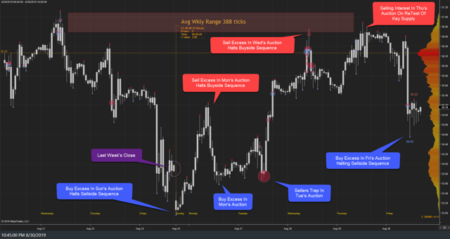 WTI Weekly 30Aug19