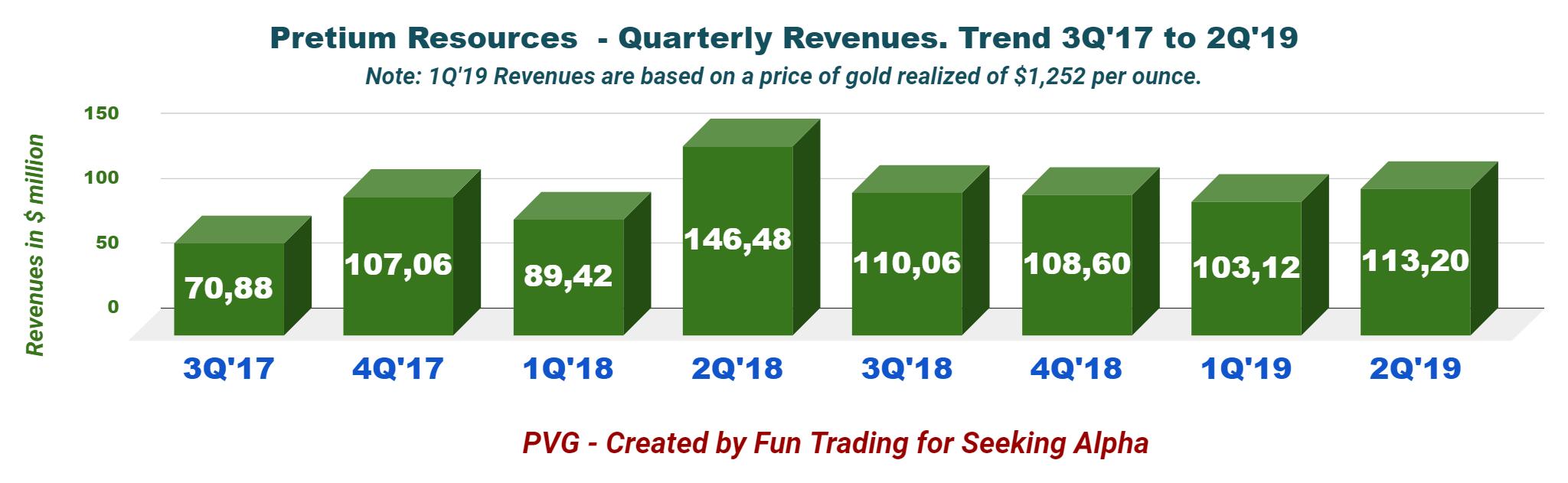 Pretium Resources: Gold Surge Is An Excellent Tonic - Pretium