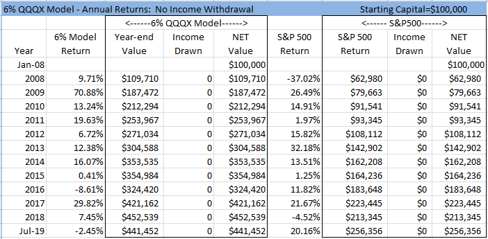 Earn 6% Income With 40% Lower Risk And Drawdowns (Retirement Series)