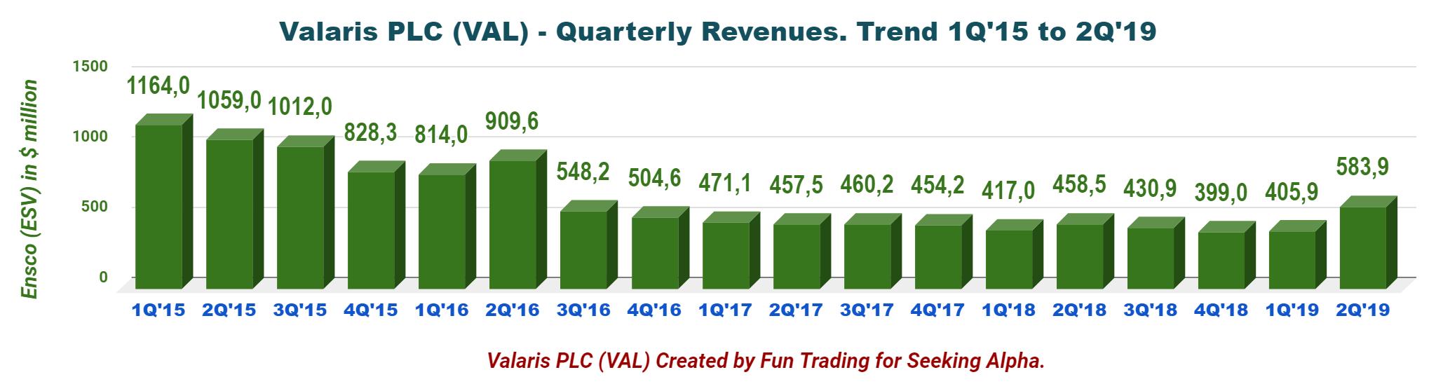 Valaris PLC: A Struggle For Survival - Valaris plc (NYSE:VAL