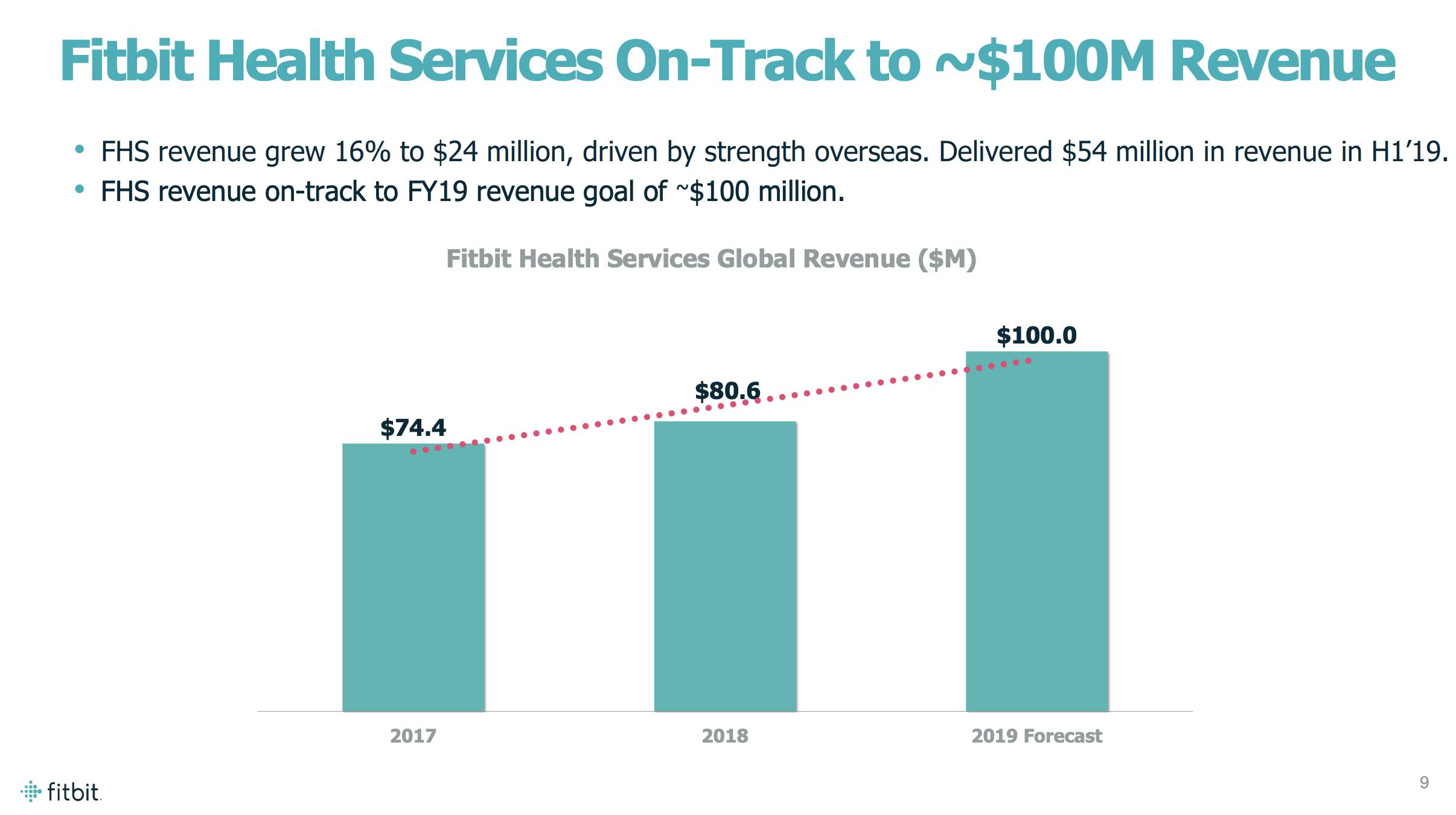 Fitbit: Deep Value - Fitbit, Inc  (NYSE:FIT) | Seeking Alpha