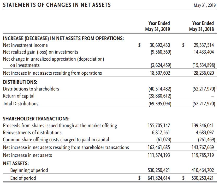 Guggenheim Strategic Opportunities Fund - Looks Better In