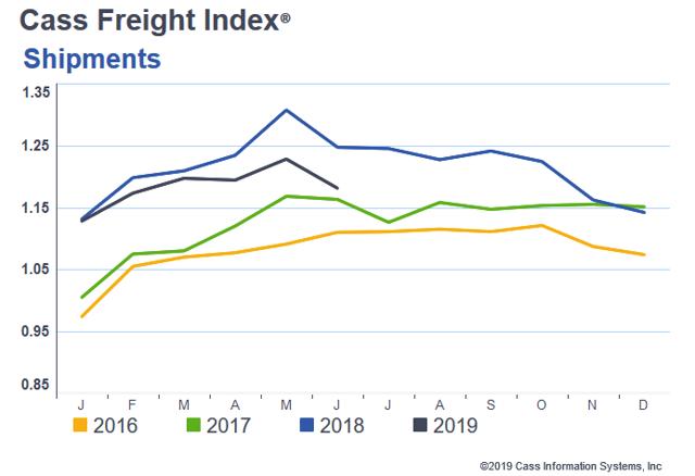 Cass Freight Index