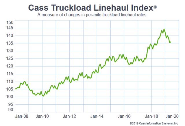 Truckload Linehaul Rates