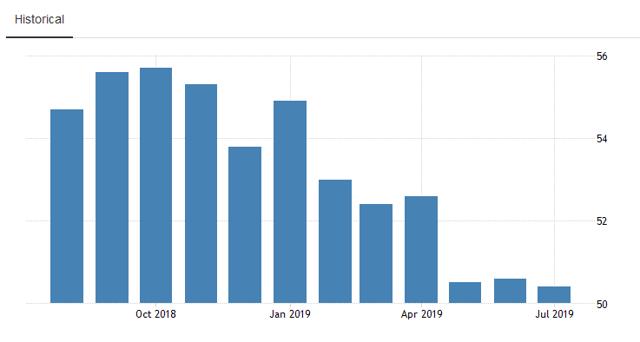 US PMI Slumping