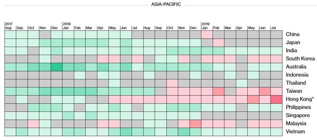Asia Pacific PMI