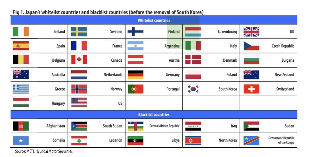 Korea IT H/W: Implications Of Japan's Whitelist Removal Of