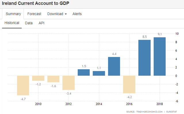 Ireland balance of trade as a % of GDP
