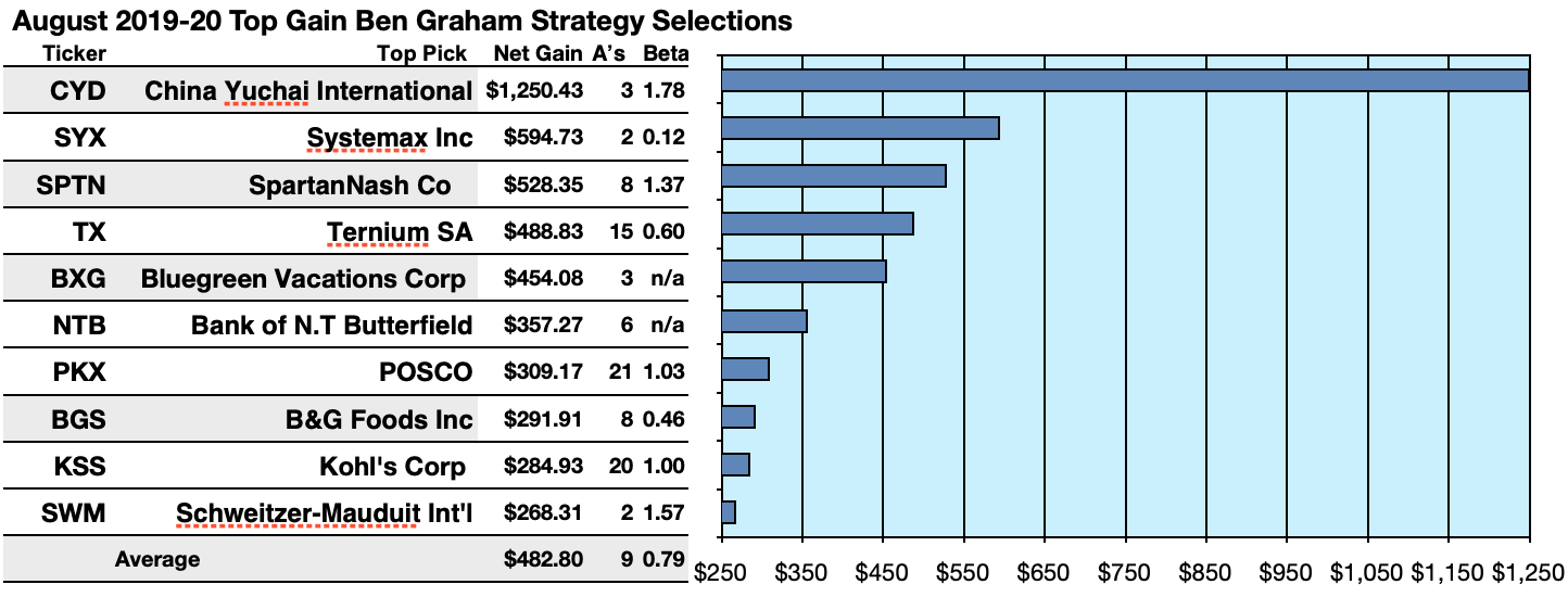 By The Book I : The Ben Graham Dividend Strategy