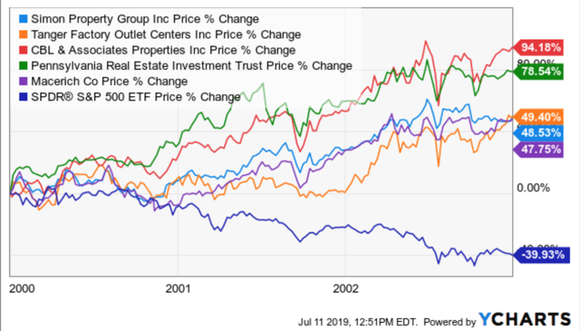 relative performance mall REITs vers S&P