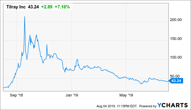Opinion: Beyond Meat And Tilray, A Tale Of 2 Bubbles - Beyond Meat
