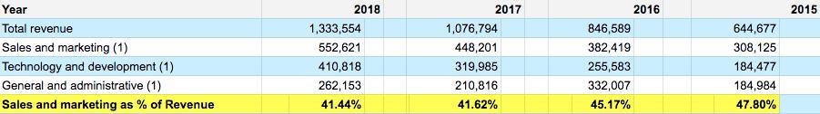 Zillow: No Longer A Tech Stock - Zillow Group, Inc  (NASDAQ
