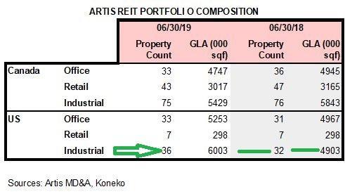 AX 2Q19 Portfolio composition