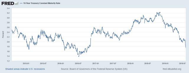 10 year treasury yield. Source: St Louis Fed