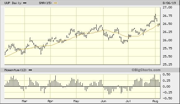 Invesco DB U.S. Dollar Index Bullish Fund