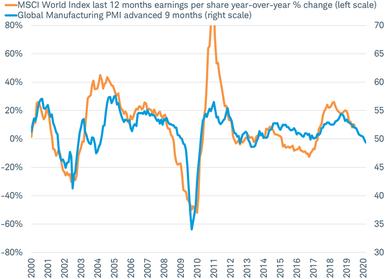 MSCI World EPS vs Global PMI