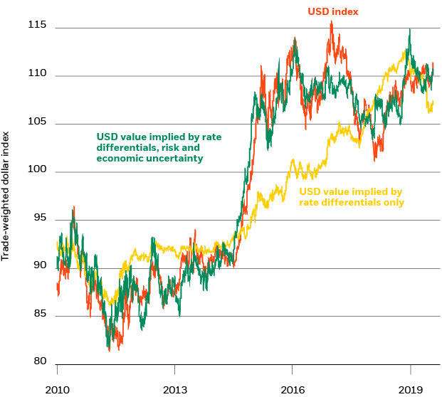 U.S. dollar trade-weighted index and BlackRock proxies, 2010-2019