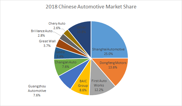 BAIC Motor Corporation - A Value Play On Mercedes Benz's Chinese Passenger Car Business