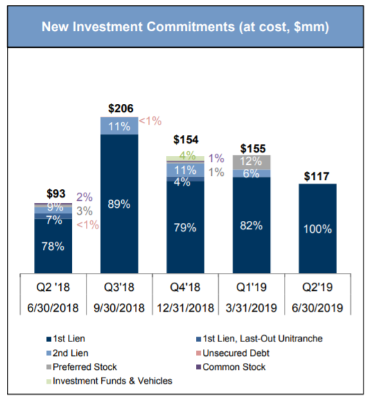 Goldman Sachs BDC: Time To Tread Carefully - Goldman Sachs