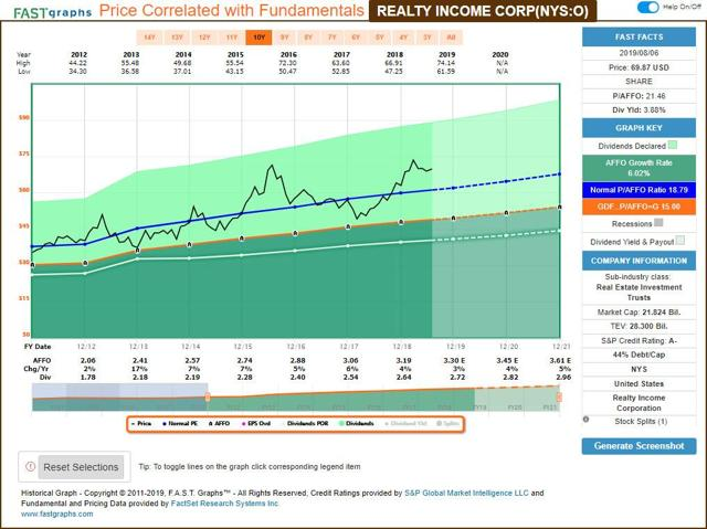 Realty Income - FastGraphs