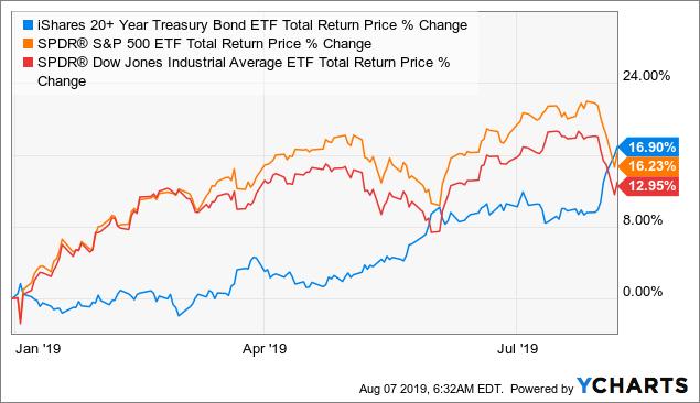 Stocks are having a great year? Bonds (NASDAQ:<a href='https://seekingalpha.com/symbol/TLT' title='iShares 20+ Year Treasury Bond ETF'>TLT</a>) are doing better than S&P 500 (NYSEARCA:<a href='https://seekingalpha.com/symbol/SPY' title='SPDR S&P 500 Trust ETF'>SPY</a>) or Dow Jones (NYSEARCA:<a href='https://seekingalpha.com/symbol/DIA' title='SPDR Dow Jones Industrial Average ETF'>DIA</a>)!