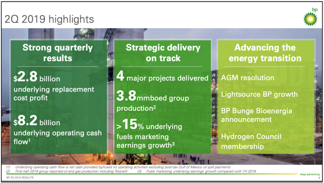 BP p.l.c. Second Quarter 2019 Earnings Report Highlights