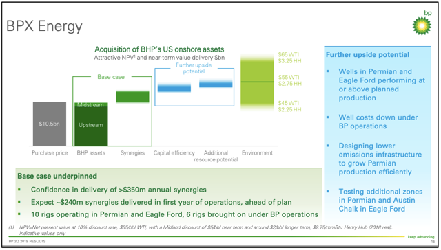 BP p.l.c. 2Q 2019 Earnings Report BPX Energy Integration of BHP Assets