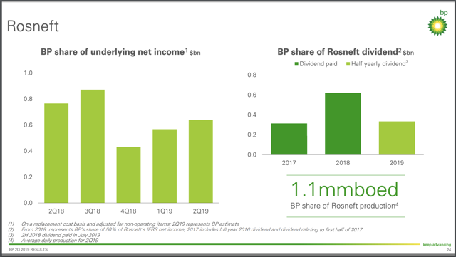 BP p.l.c. 2Q 2019 Earnings Report Rosneft Contribution