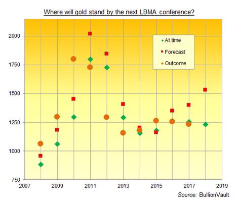 Lbma Gold Price Prediction