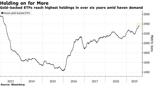 Gold Demand Influx ETFs