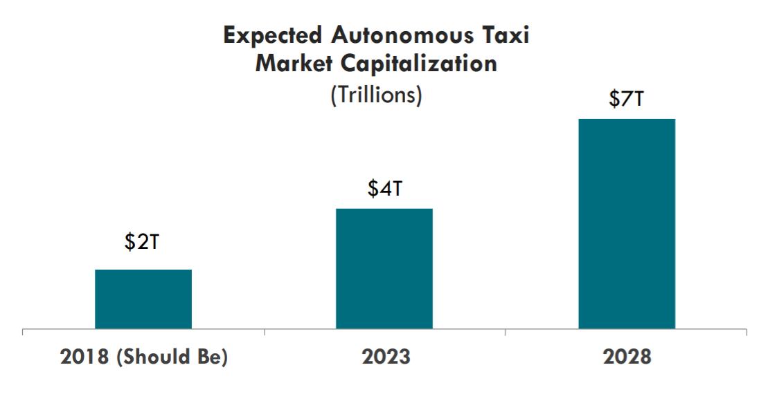 Tesla's Advantage In Behaviour Prediction For Autonomous Driving