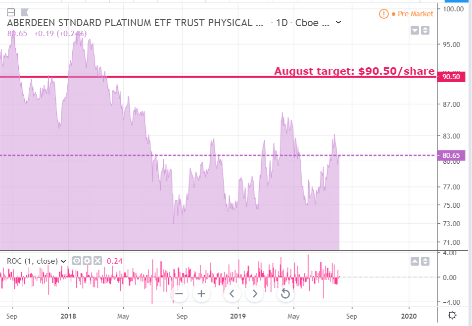 Platinum Weekly Upward Pressure Likely To Resume Sooner Rather Than