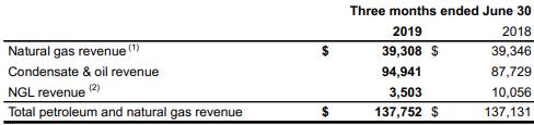 NuVista Energy Q2 earnings: revenue