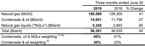 NuVista Energy Q2 earnings: production