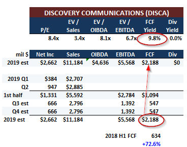 Discovery Is A Free-Cash-Flow Machine