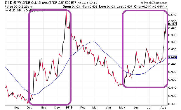 gld-price-ratio