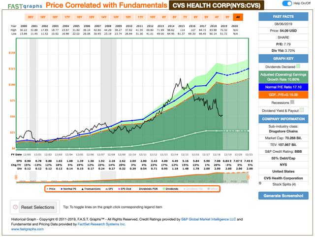 cvs health  dividend stock still a strong buy after the 7  pop