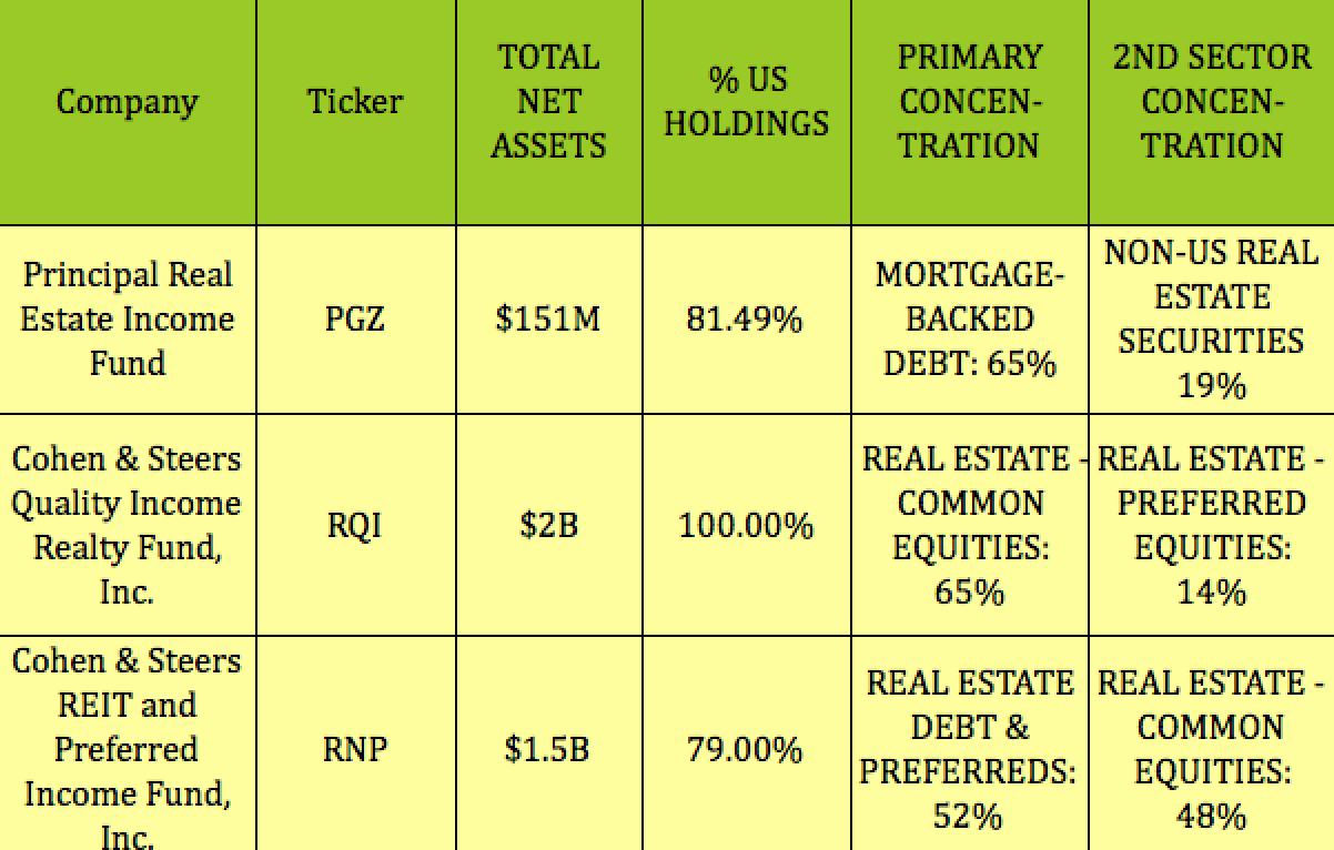 3 Monthly REIT Income Funds Yielding 6%, Beating The Market In 2019, No K-1s