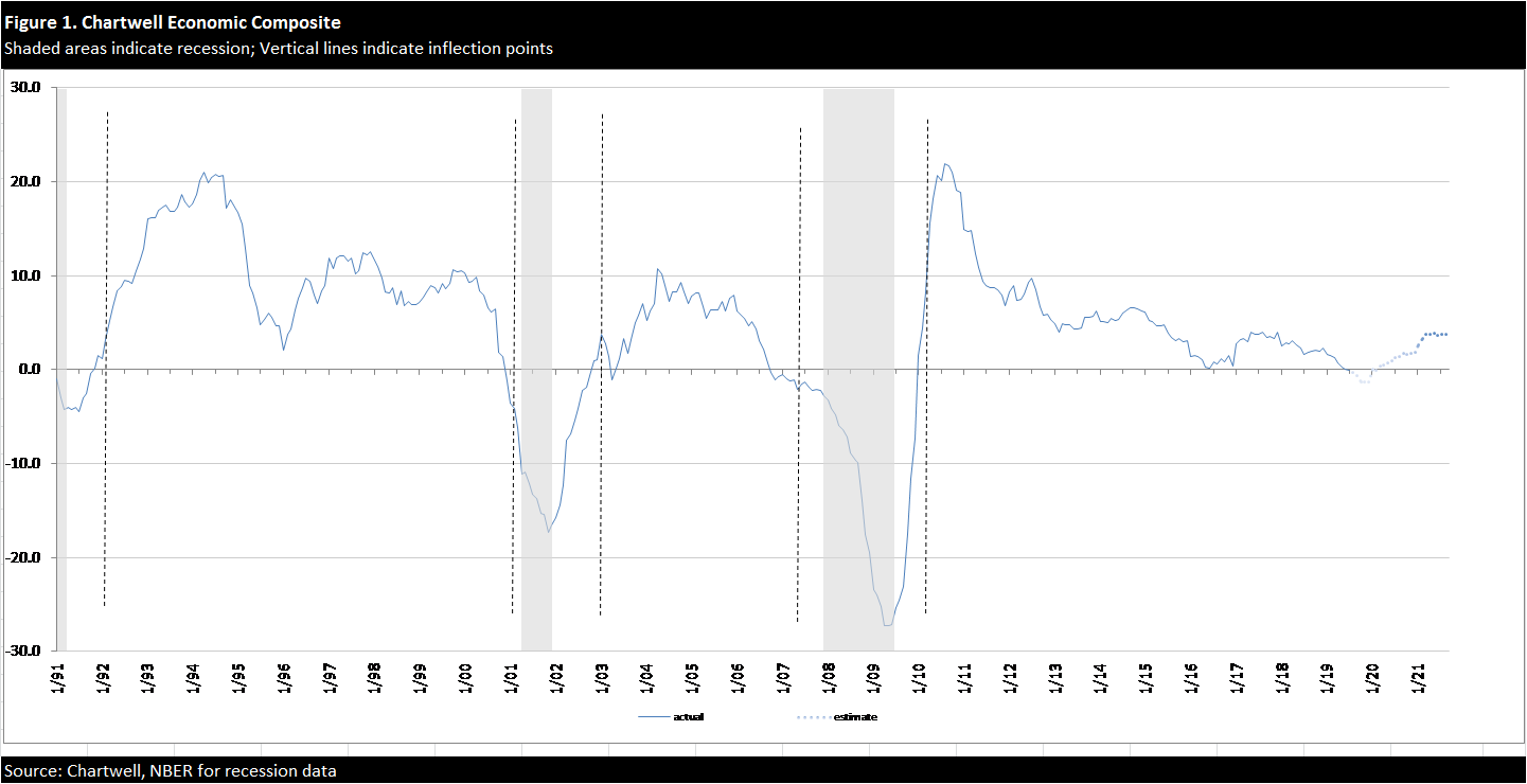 July Employment Update: Growth Outlook Under Watch; Risk Of Recession Higher