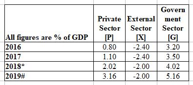 U.S. Private Sector Books A $120 Billion Surplus In July 2019