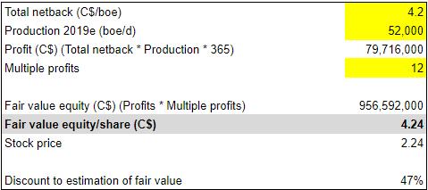 NuVista Energy Q2 earnings: intrinsic valuation
