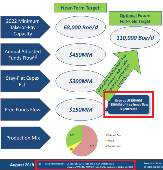 NuVista Energy: free cash flow potential