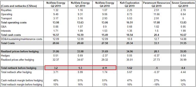 NuVista Energy Q2 earnings: costs and netbacks